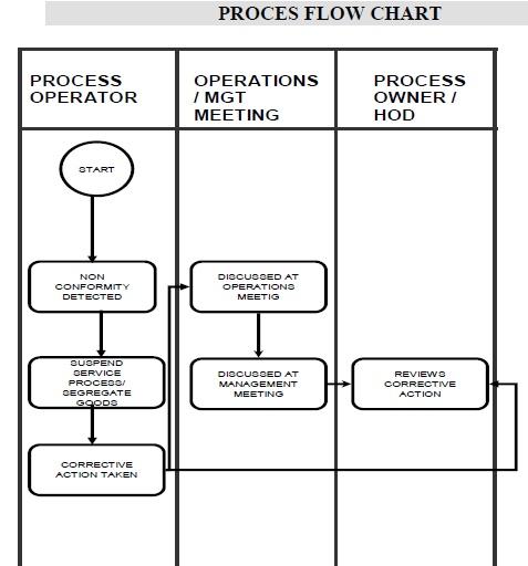 process plan