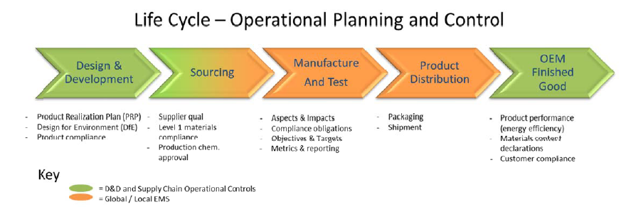 iso 9001 outsourced processes definition