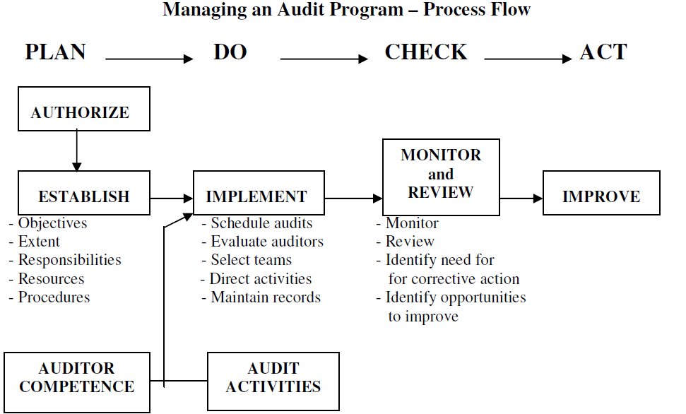 Iso 9001 2015 Clause 9 2 Internal Audit Trace International